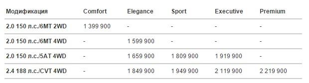 комплектация и цены на хонду срв 2015 года