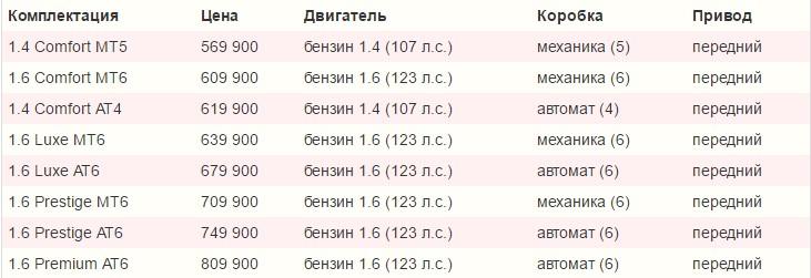 комплектации автомобиля киа рио 2016 хэтчбек