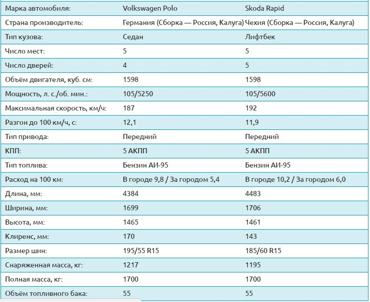 таблица сравнения автомобилей